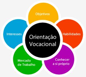 orientacao_vocacional